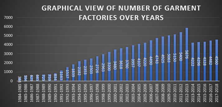 Graphical View of Number of Garment Factories over the years
