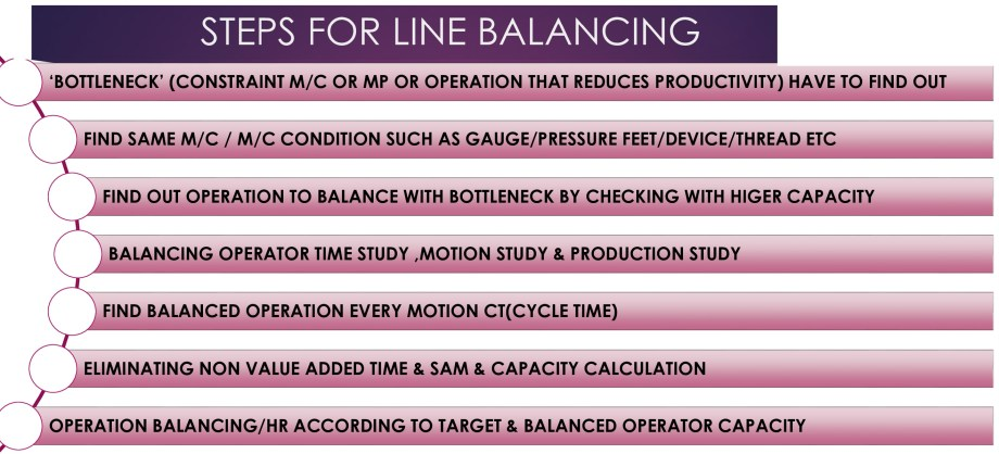 Steps of Line Balancing in Apparel Industry