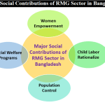 Major Social Contributions of RMG Sector in Bangladesh