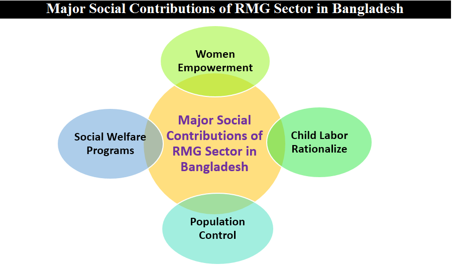 Major Social Contributions of RMG Sector in Bangladesh