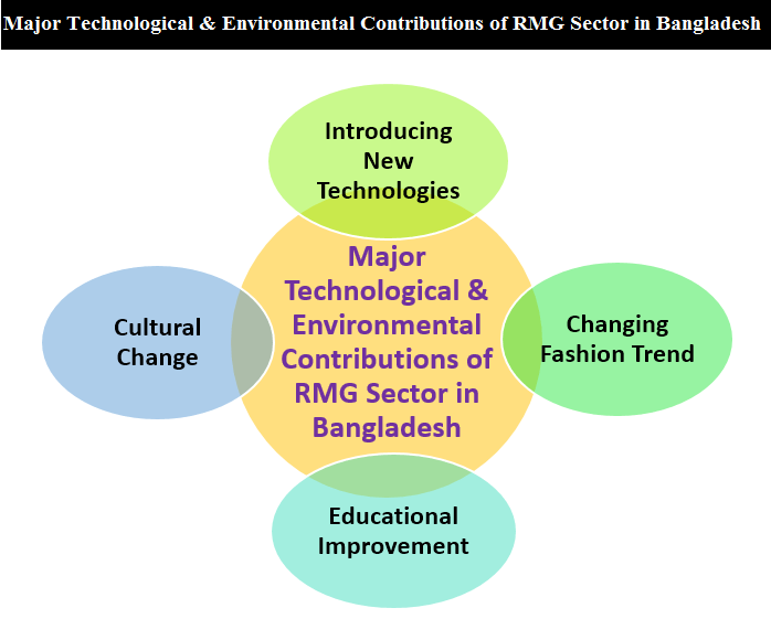 Major Technological & Environmental Contributions of RMG Sector in Bangladesh