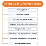 Corporate Finance Principles