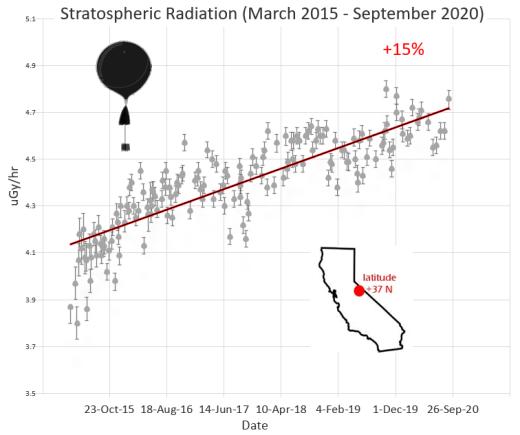 Cosmic radiation is breaking records