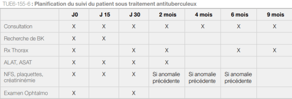 tuberculose suivi traitement