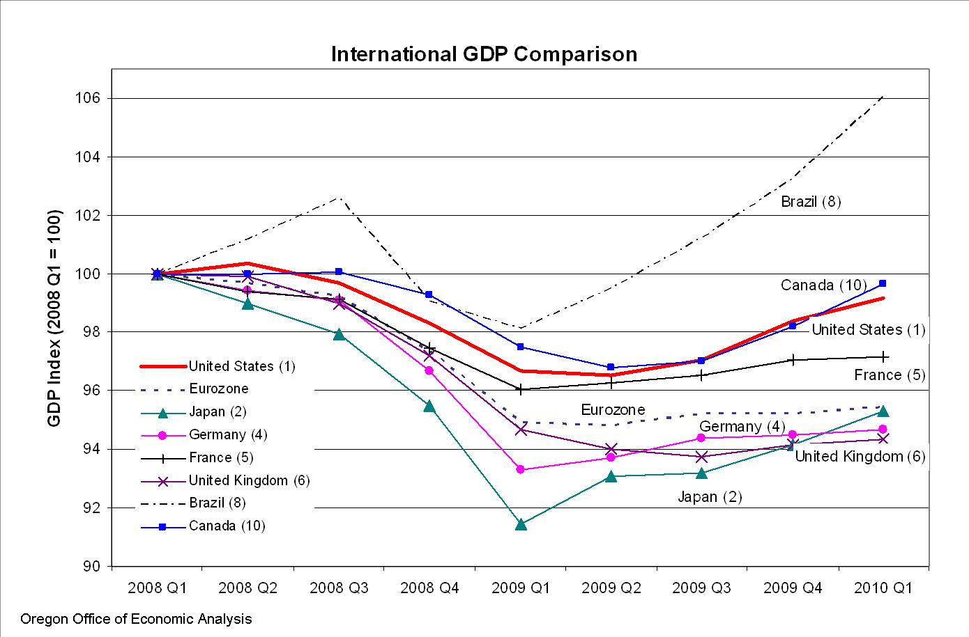 International Gdp Comparison