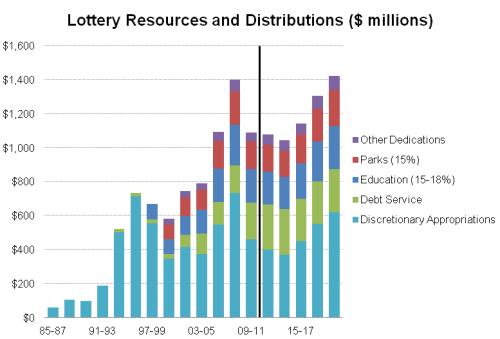 Lottery_BarChart