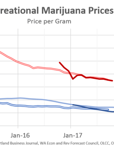 Further complicating the marijuana industry is ongoing presence of black market which also competes on price and can undercut legal at falling prices retailer saturation oregon office rh oregoneconomicanalysis