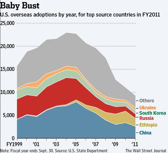 chart-adoption-2012
