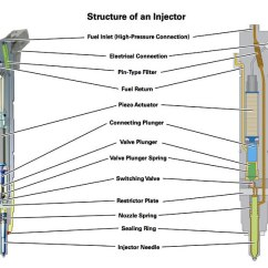 Dual Element Water Heater Wiring Diagram 110cc Mini Chopper Chevrolet-gmc Diesel Diagnostics | Oregon Fuel Injection