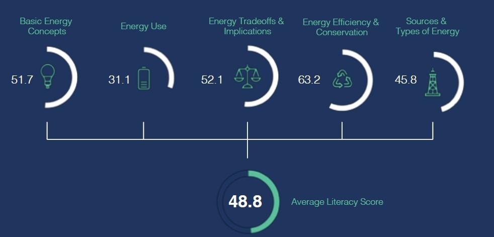 Average Literacy Score - Energy