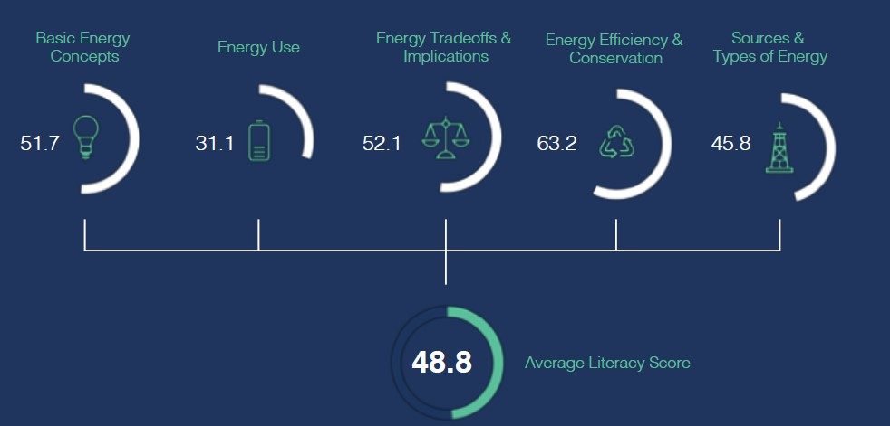Average Literacy Score - Energy