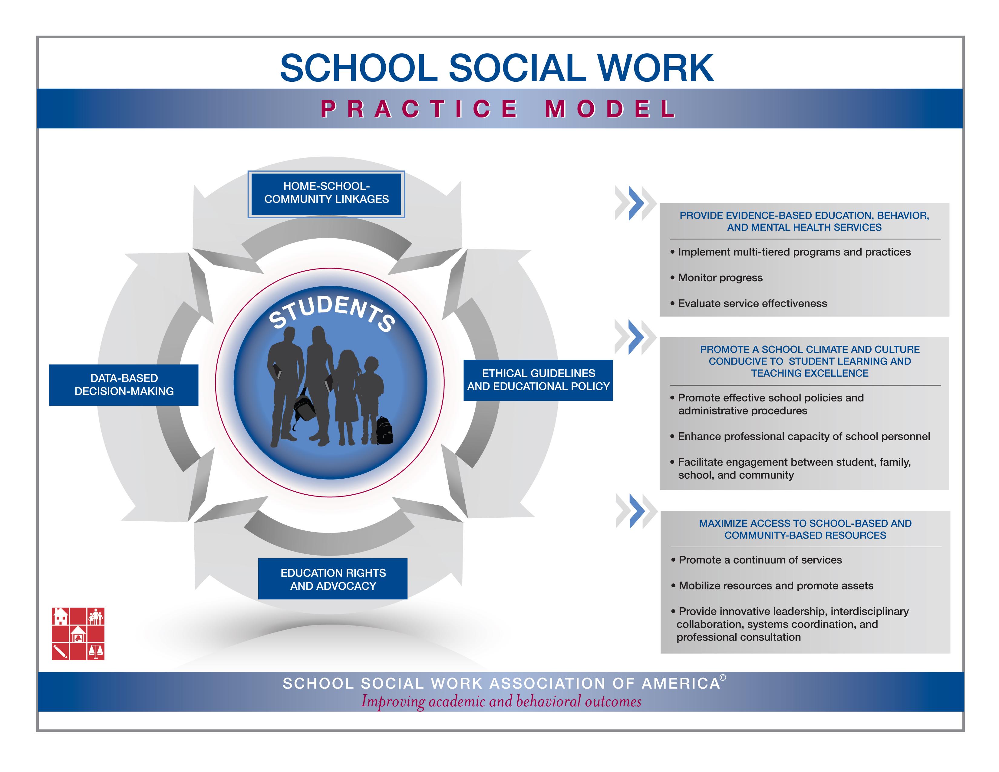 School Social Work Practice Model