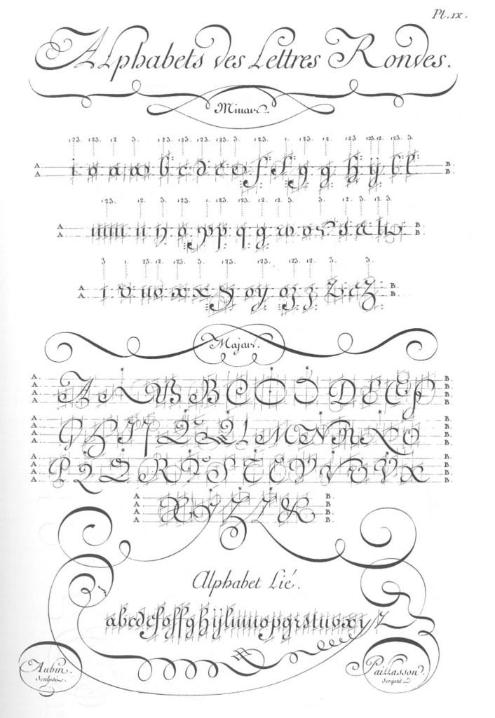 «Écritures», gravure d'Aubin, deuxième volume des planches de l'Encyclopédie, Paris, 1763, planche IX
