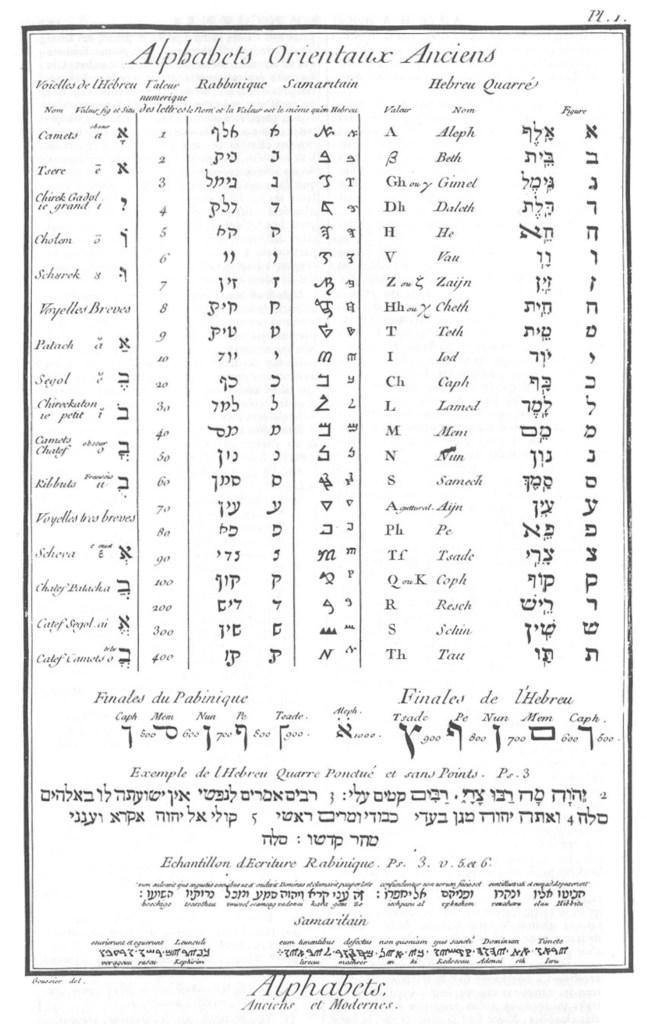 «Caractères et alphabets de langues mortes et vivantes», gravure de Goussier, deuxième volume des planches de l'Encyclopédie, Paris, 1763, planche I