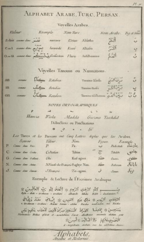 «Caractères et alphabets de langues mortes et vivantes», gravure de Goussier, deuxième volume des planches de l'Encyclopédie, Paris, 1763, planche IV