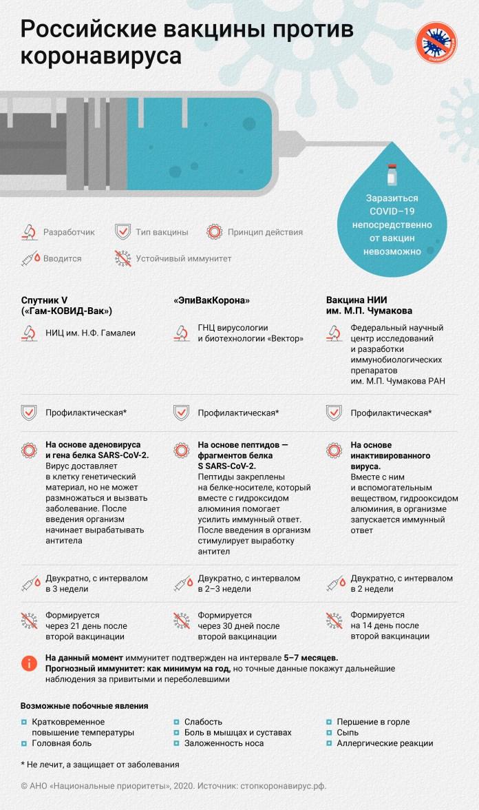 Российские вакцины против коронавируса