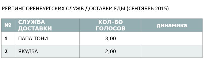 СЕНТЯБРЬСКИЙ РЕЙТИНГ ОРЕНБУРГСКИХ СЛУЖБ ДОСТАВКИ ЕДЫ - 2015