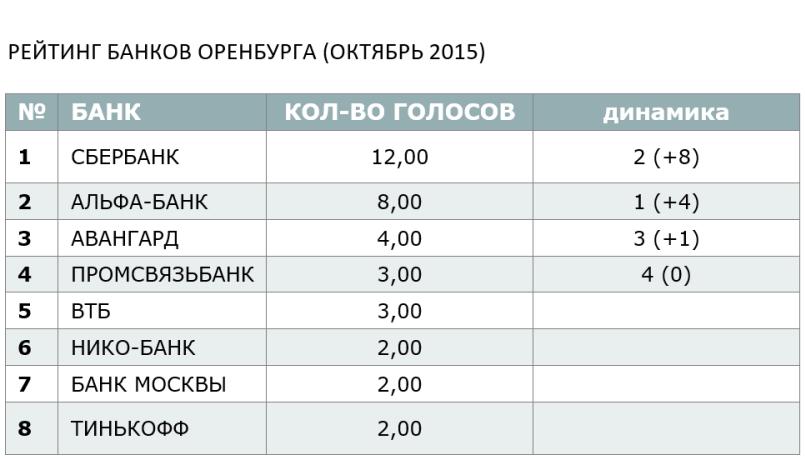 РЕЙТИНГ БАНКОВ ОРЕНБУРГА (ОКТЯБРЬ 2015)