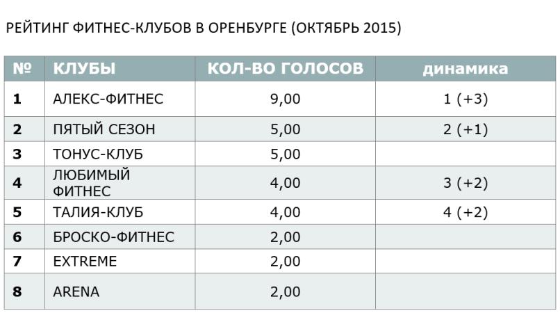 РЕЙТИНГ ФИТНЕС-КЛУБОВ В ОРЕНБУРГЕ (ОКТЯБРЬ 2015)