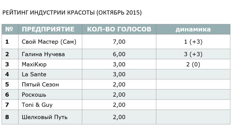 РЕЙТИНГ ИНДУСТРИИ КРАСОТЫ (ОКТЯБРЬ 2015)