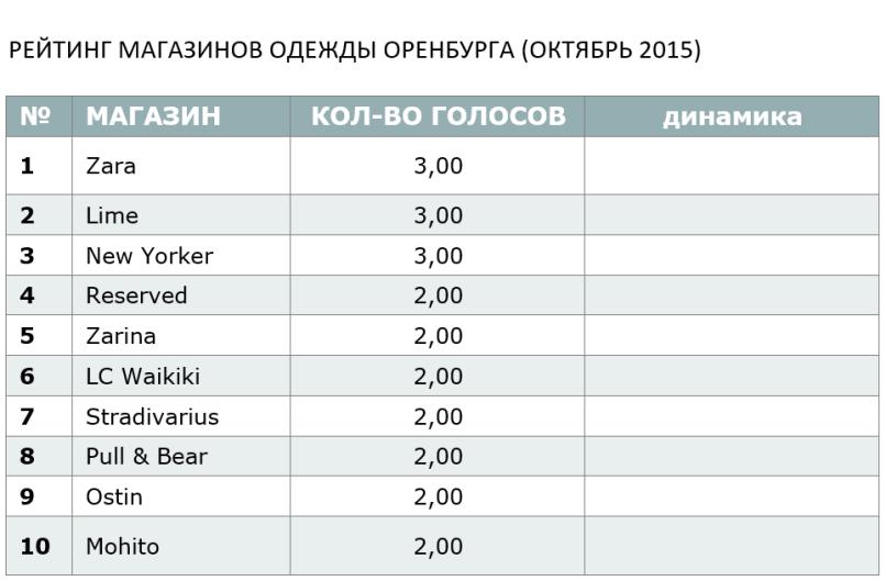РЕЙТИНГ МАГАЗИНОВ ОДЕЖДЫ ОРЕНБУРГА (ОКТЯБРЬ 2015)