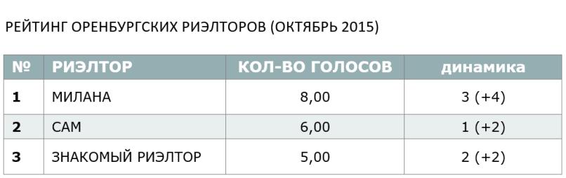 РЕЙТИНГ ОРЕНБУРГСКИХ РИЕЛТОРОВ (ОКТЯБРЬ 2015)