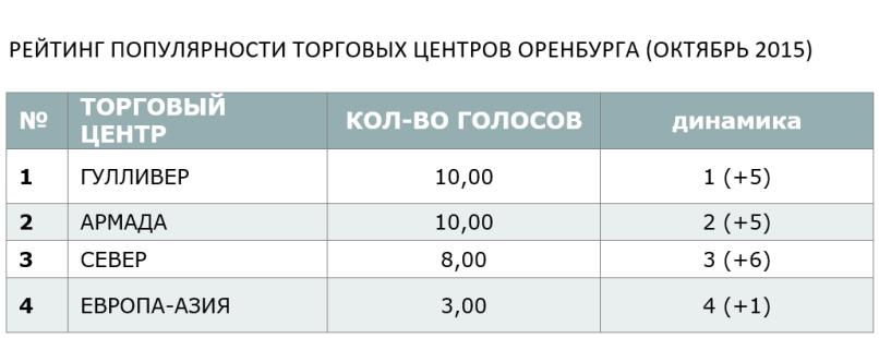 РЕЙТИНГ ПОПУЛЯРНОСТИ ТОРГОВЫХ ЦЕНТРОВ ОРЕНБУРГА (ОКТЯБРЬ 2015)