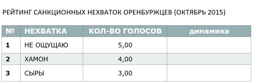 РЕЙТИНГ САНКЦИОННЫХ НЕХВАТОК ОРЕНБУРЖЦЕВ (ОКТЯБРЬ 2015)