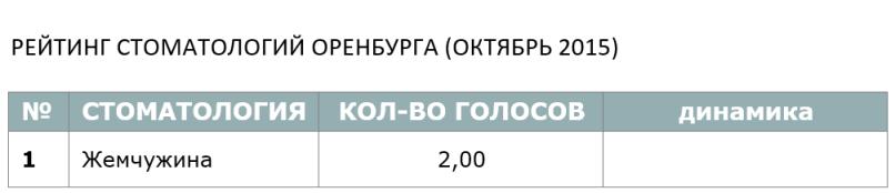 РЕЙТИНГ СТОМАТОЛОГИЙ ОРЕНБУРГА (ОКТЯБРЬ 2015)