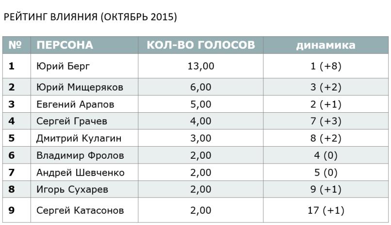 ОКТЯБРЬСКИЙ РЕЙТИНГ ВЛИЯНИЯ - 2015