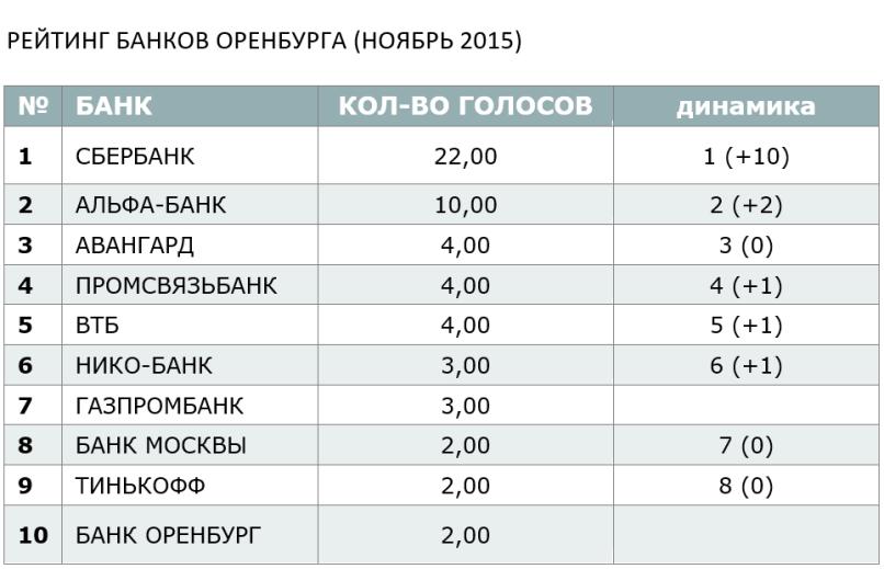 РЕЙТИНГ БАНКОВ ОРЕНБУРГА (НОЯБРЬ 2015)