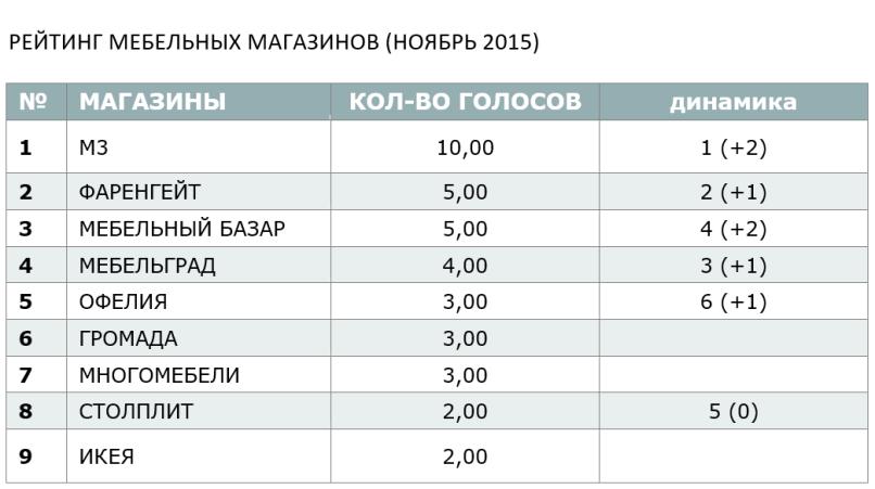 РЕЙТИНГ МЕБЕЛЬНЫХ МАГАЗИНОВ (НОЯБРЬ 2015)