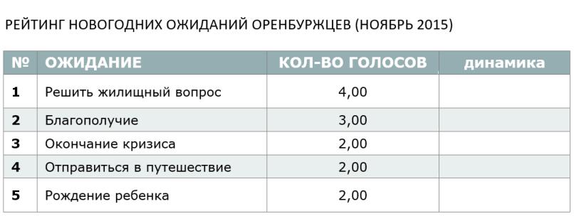 РЕЙТИНГ НОВОГОДНИХ ОЖИДАНИЙ ОРЕНБУРЖЦЕВ (НОЯБРЬ 2015)