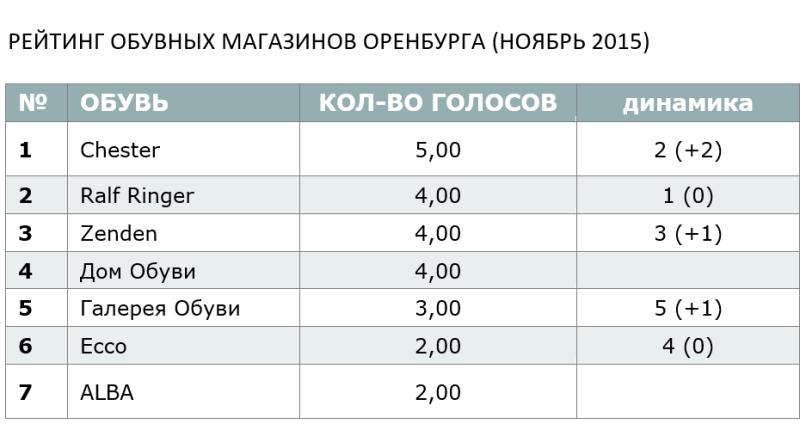 РЕЙТИНГ ОБУВНЫХ МАГАЗИНОВ ОРЕНБУРГА (НОЯБРЬ 2015)