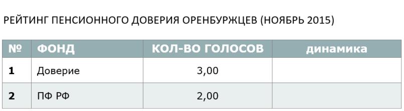 РЕЙТИНГ ПЕНСИОННОГО ДОВЕРИЯ ОРЕНБУРЖЦЕВ (НОЯБРЬ 2015)
