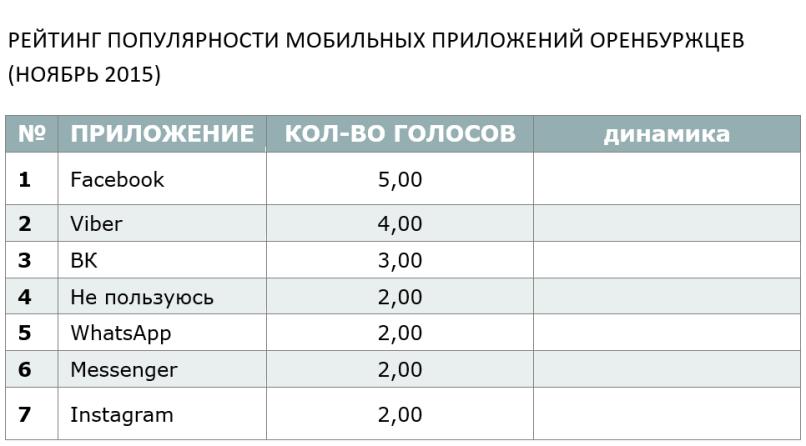 РЕЙТИНГ ПОПУЛЯРНОСТИ МОБИЛЬНЫХ ПРИЛОЖЕНИЙ ОРЕНБУРЖЦЕВ (НОЯБРЬ 2015)
