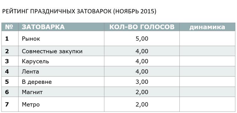 РЕЙТИНГ ПРАЗДНИЧНЫХ ЗАТОВАРОК (НОЯБРЬ 2015)
