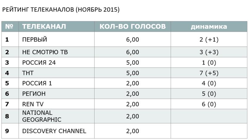 РЕЙТИНГ ТЕЛЕКАНАЛОВ (НОЯБРЬ 2015)