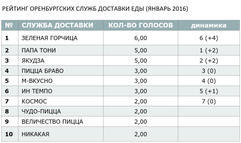 РЕЙТИНГ ОРЕНБУРГСКИХ СЛУЖБ ДОСТАВКИ ЕДЫ (ЯНВАРЬ 2016)