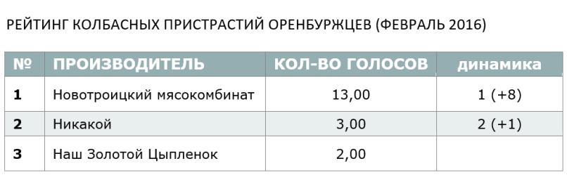 РЕЙТИНГ КОЛБАСНЫХ ПРИСТРАСТИЙ ОРЕНБУРЖЦЕВ