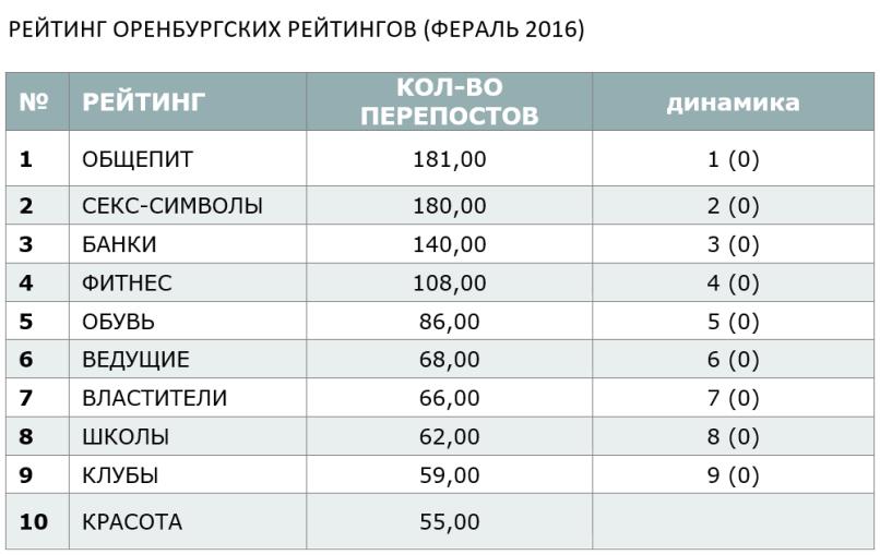 ФЕВРАЛЬСКИЙ РЕЙТИНГ ОРЕНБУРГСКИХ РЕЙТИНГОВ - 2016