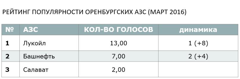 РЕЙТИНГ ПОПУЛЯРНОСТИ ОРЕНБУРГСКИХ АЗС