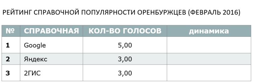 РЕЙТИНГ СПРАВОЧНОЙ ПОПУЛЯРНОСТИ ОРЕНБУРЖЦЕВ (ФЕВРАЛЬ 2016)