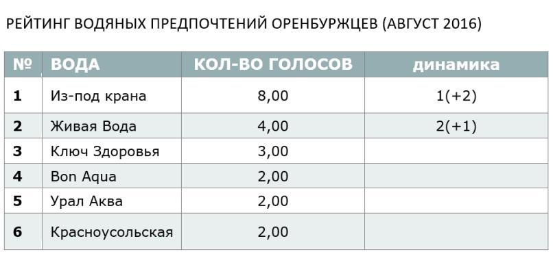 РЕЙТИНГ ВОДЯНЫХ ПРЕДПОЧТЕНИЙ ОРЕНБУРЖЦЕВ (АВГУСТ 2016)