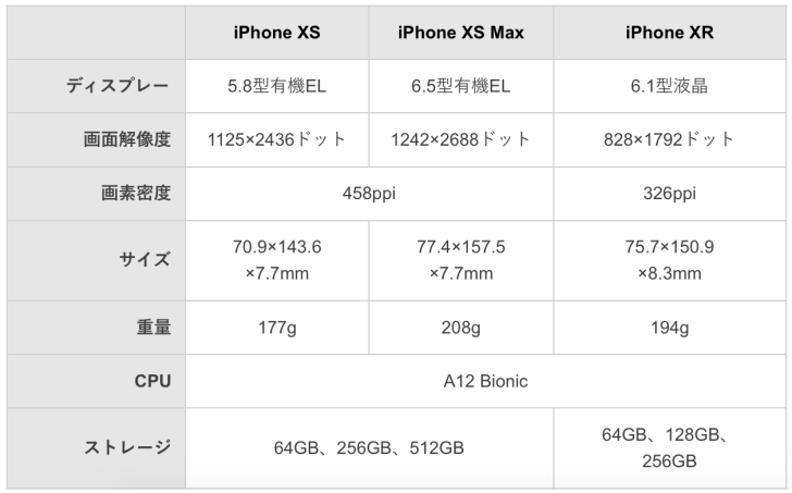 iPhone XS/XS Max/XRのスペック比較表の画像