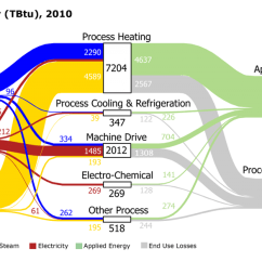 Sankey Diagram For A Washing Machine Wiring Car Stereo Toyota Our Renewable Future Web Figure 5 2 Of Process Energy In Us Manufacturing Sector