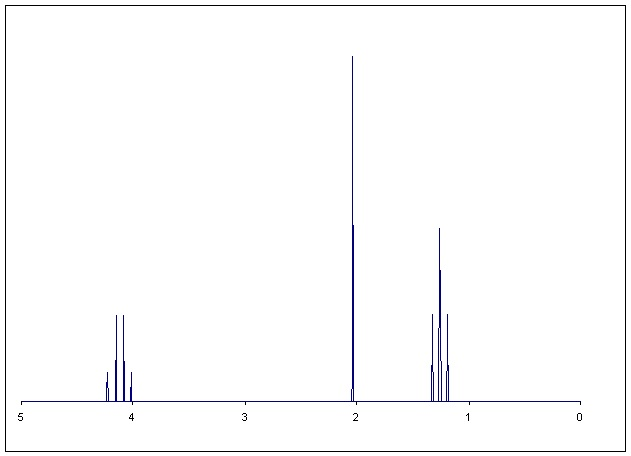 Guide to Solving NMR Questions - The OChem Whisperer C2h5cl
