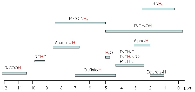 Guide To Solving Nmr Questions The Ochem Whisperer
