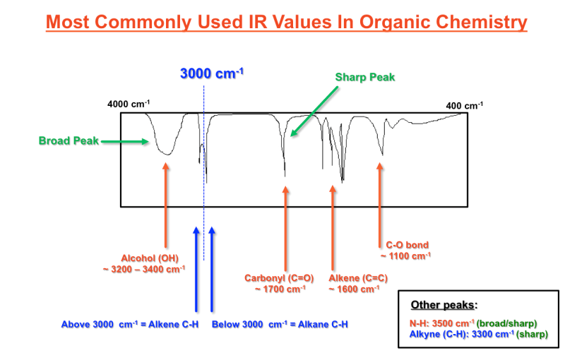 Most commonly used ir spectroscopy values in organic - Ir table for inorganic compounds ...