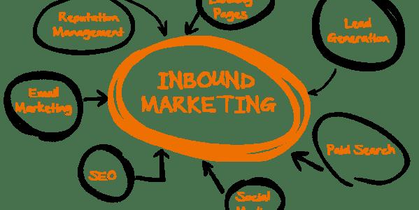 What is inbound marketing strategy?